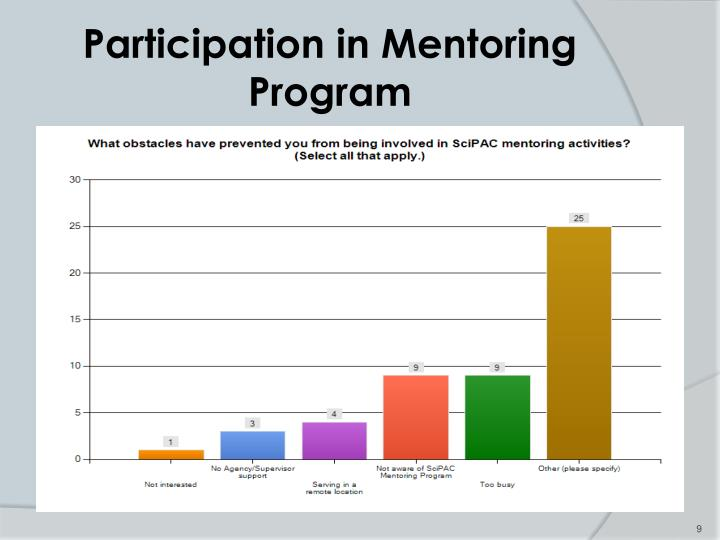 Participation in Mentoring Program