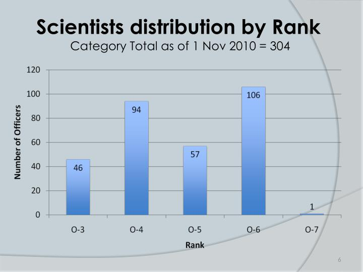 Scientists distribution by Rank