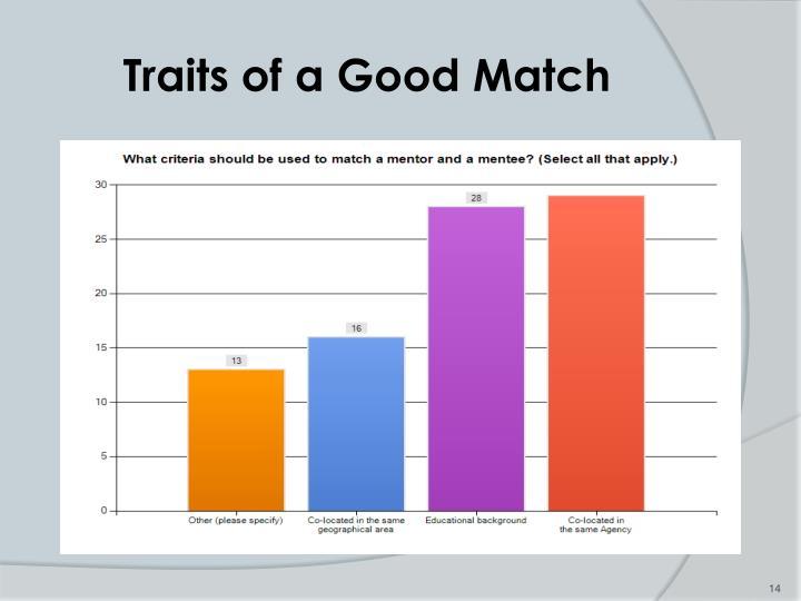 Traits of a Good Match
