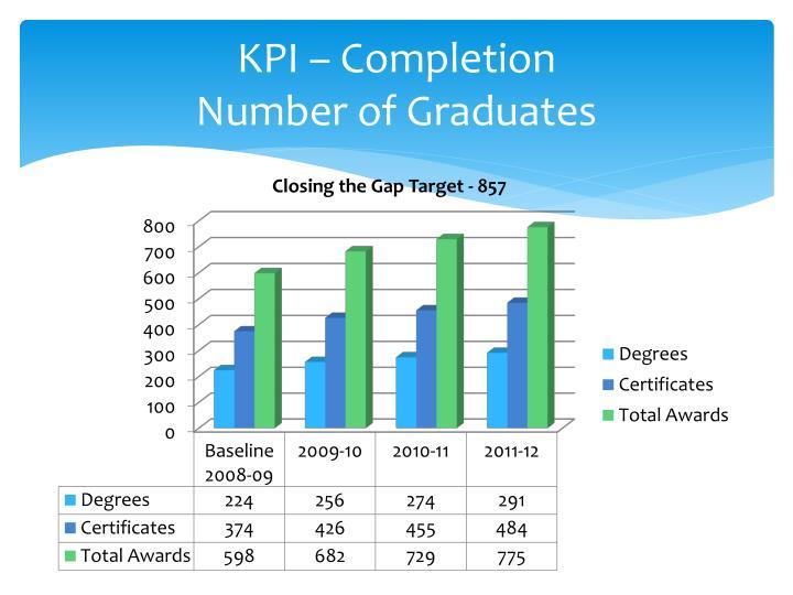 KPI – Completion