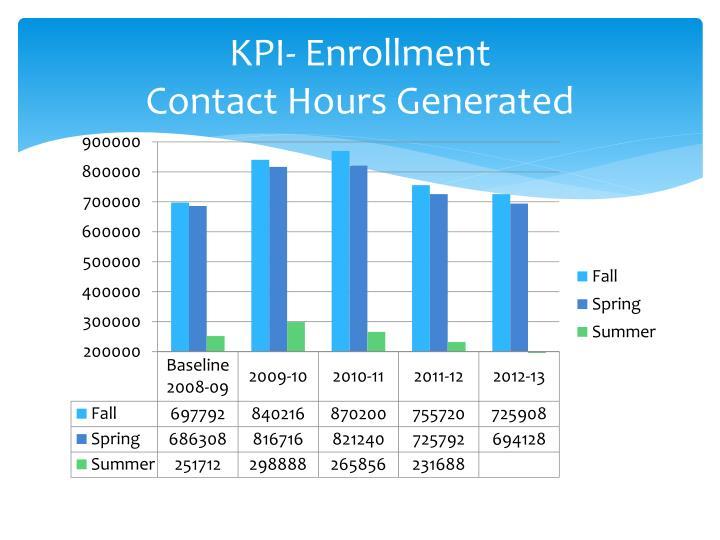 KPI- Enrollment