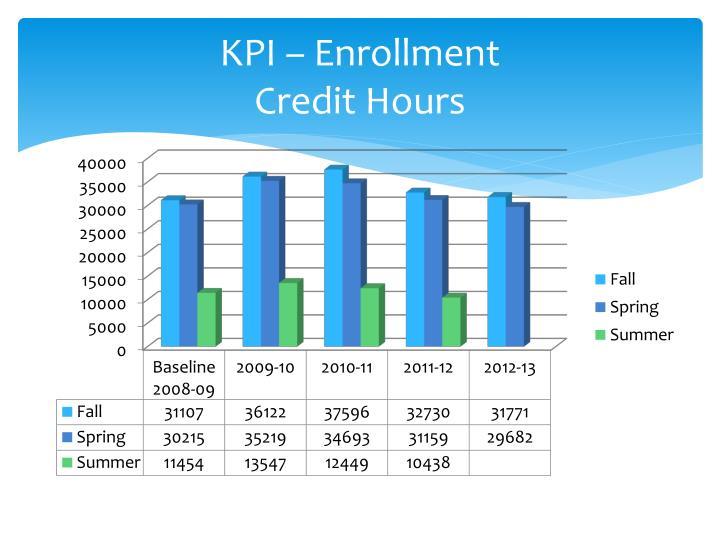 KPI – Enrollment