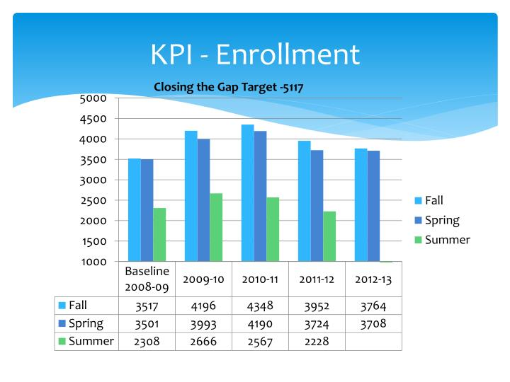 KPI - Enrollment