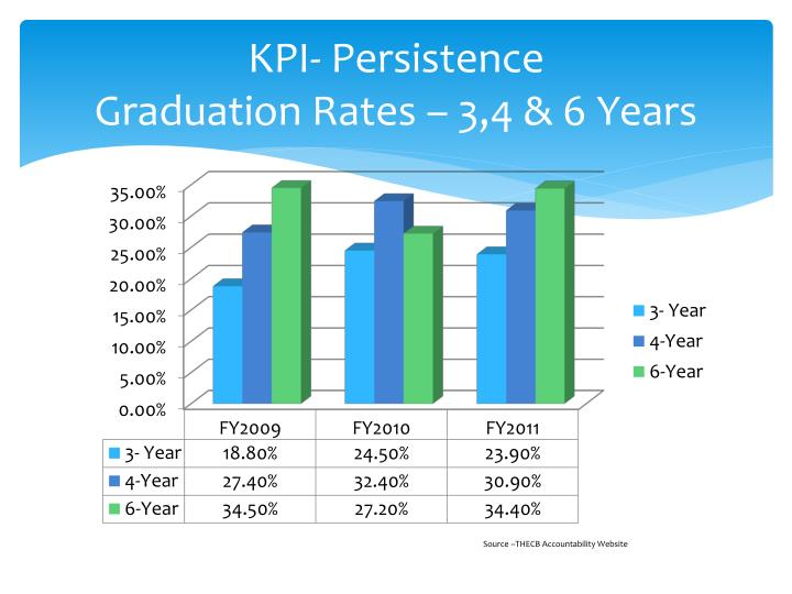 KPI- Persistence