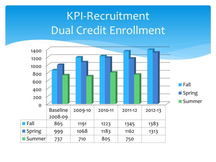 KPI-Recruitment
