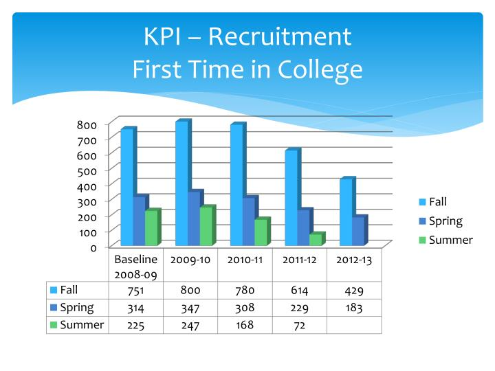 KPI – Recruitment