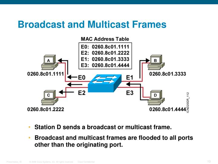 Broadcast and Multicast Frames