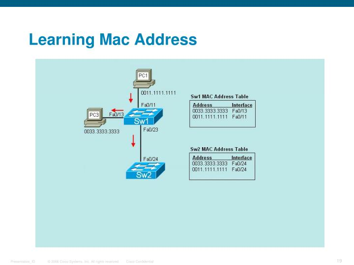 Learning Mac Address