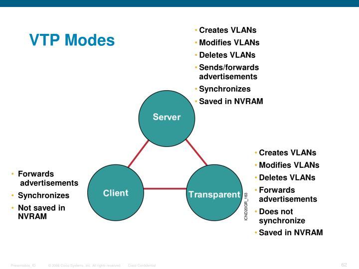 VTP Modes