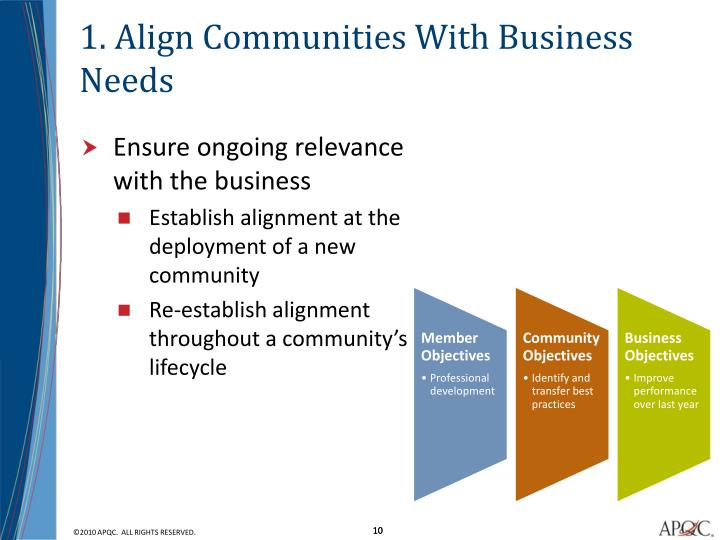 1. Align Communities With Business Needs