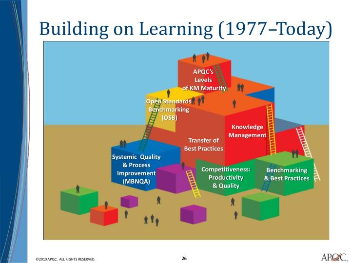 Building on Learning (1977–Today)