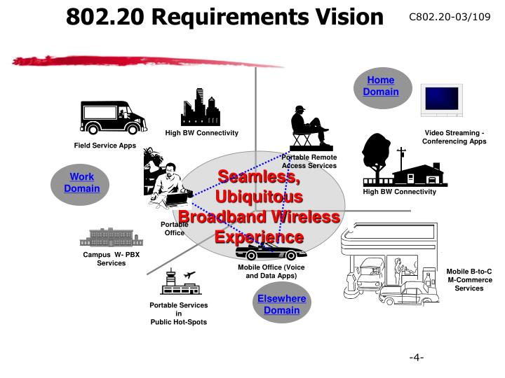 802.20 Requirements Vision