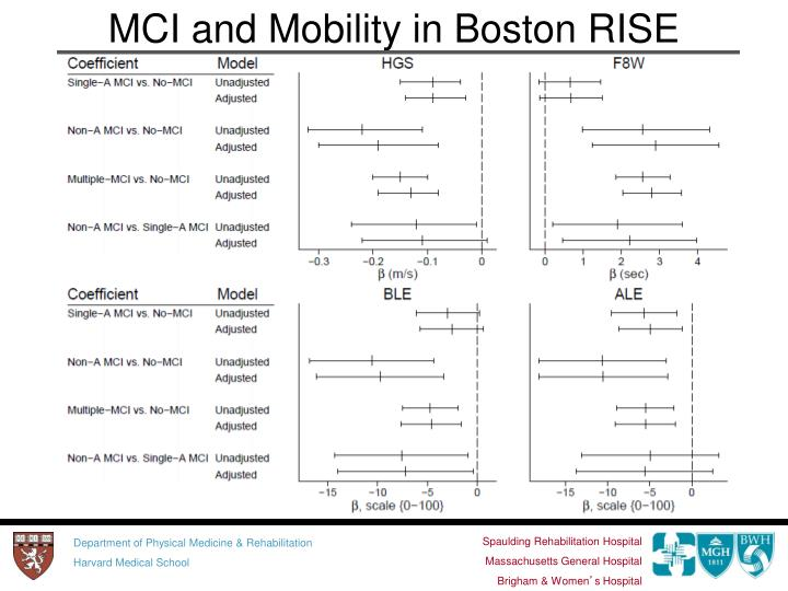 MCI and Mobility in Boston RISE