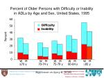 percent of older persons with difficulty or inability in adls by age and sex united states 1995