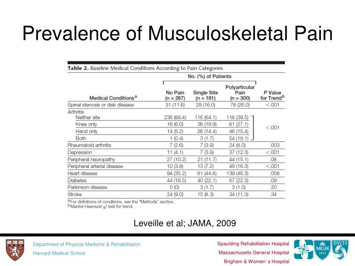 Prevalence of Musculoskeletal Pain