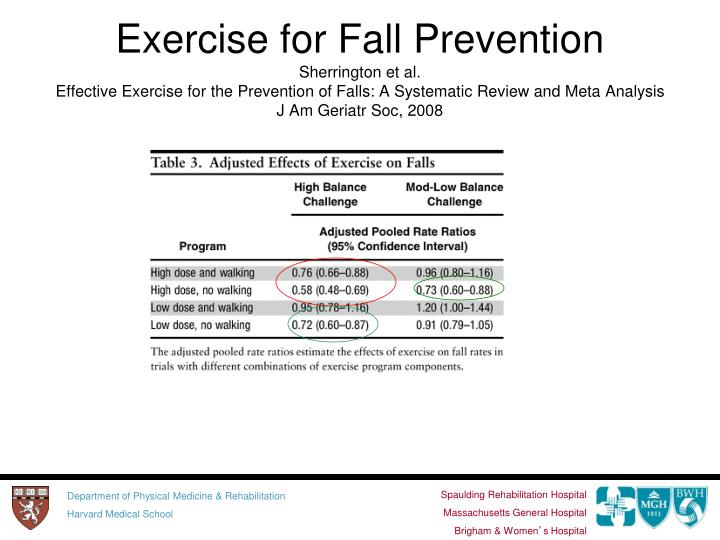 Exercise for Fall Prevention