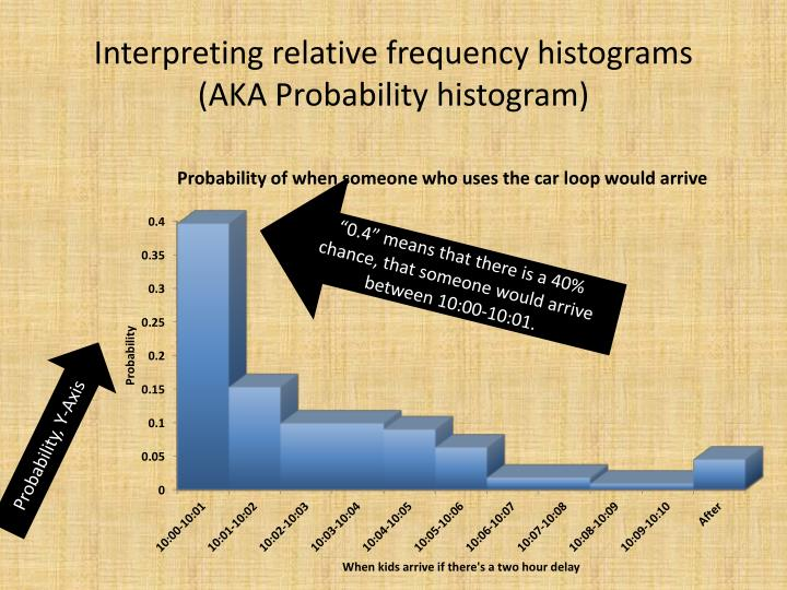Interpreting relative frequency histograms