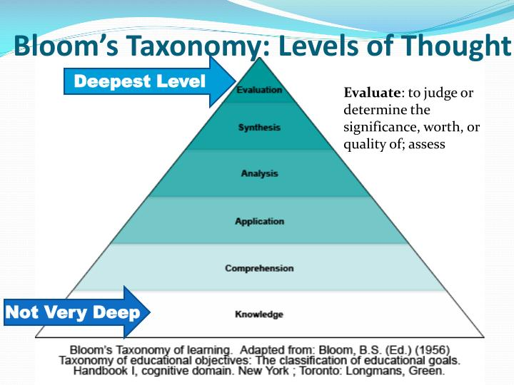 Bloom s taxonomy levels of thought