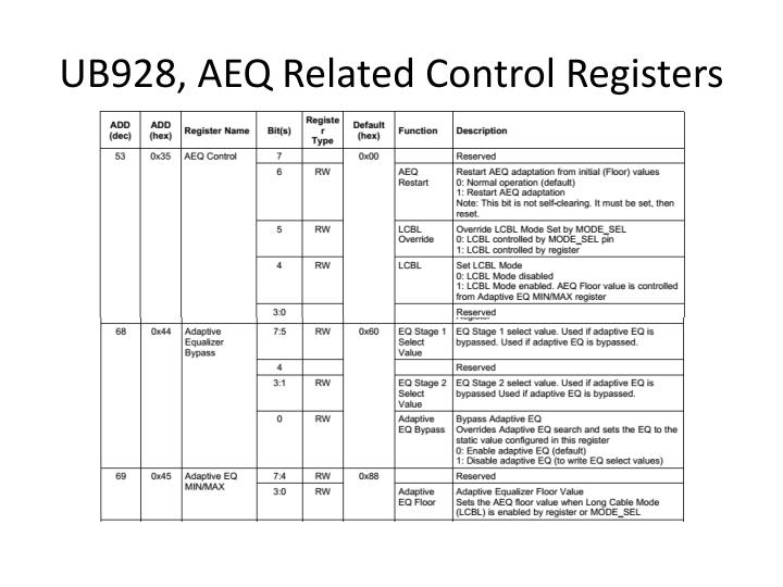 UB928, AEQ Related Control Registers