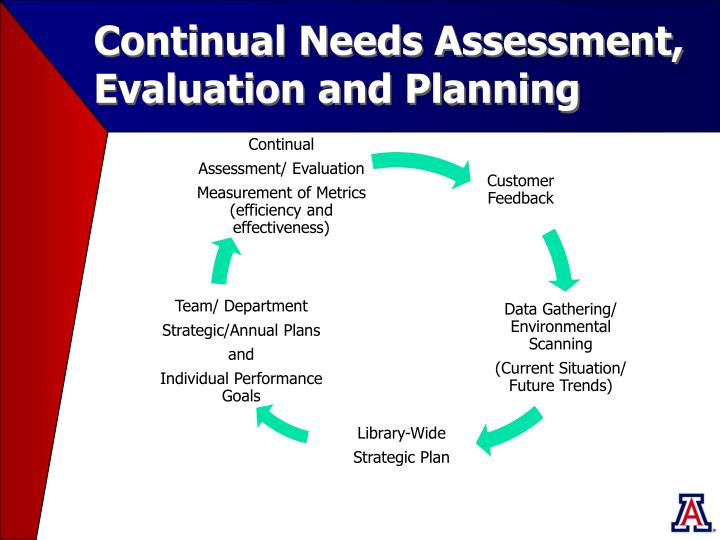 Continual Needs Assessment, Evaluation and Planning