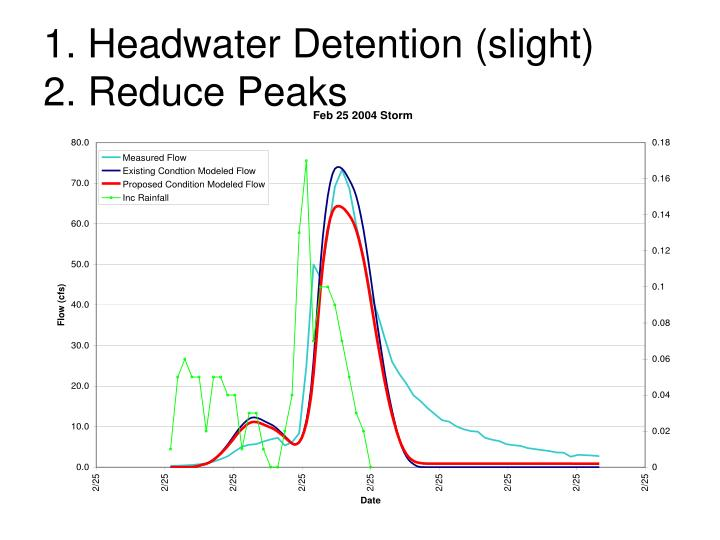 1. Headwater Detention (slight)