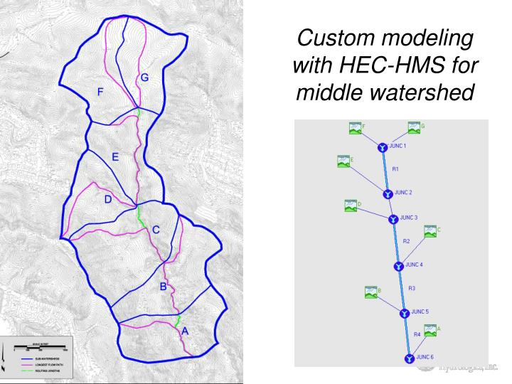 Custom modeling with hec hms for middle watershed