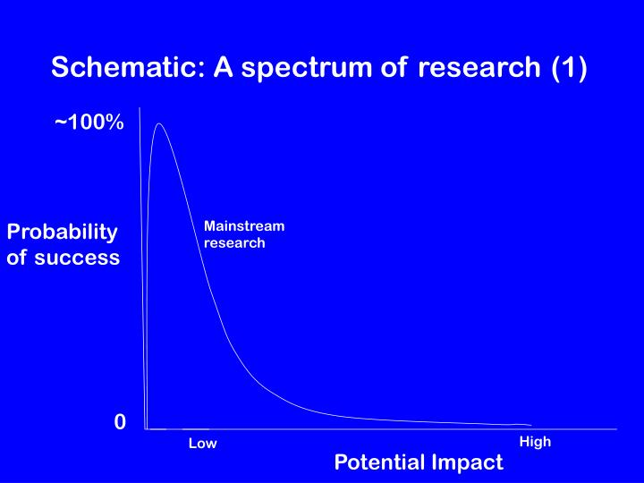 Schematic: A spectrum of research