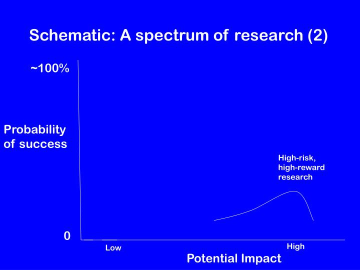 Schematic: A spectrum of research (2)