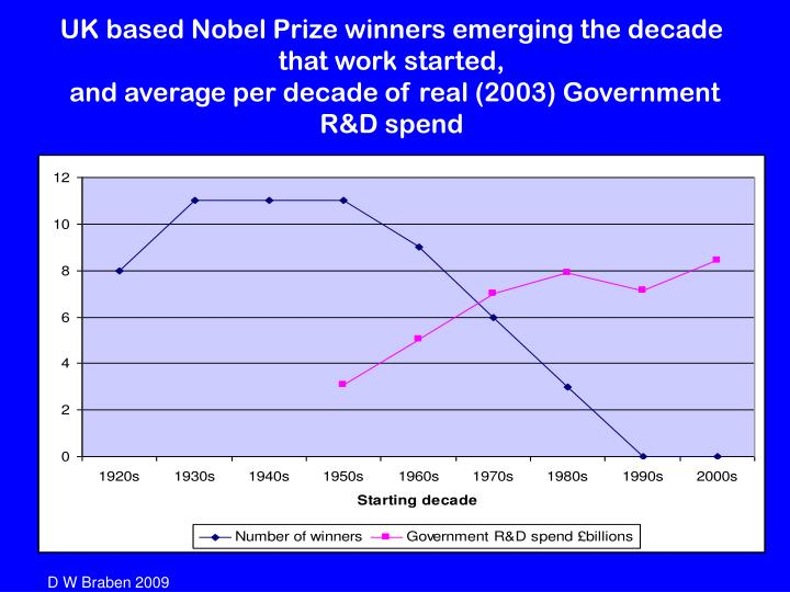 UK based Nobel Prize winners emerging the decade that work started,