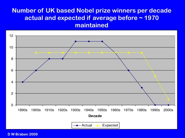 Number of UK based Nobel prize winners per decade actual and expected if average before ~ 1970 maintained