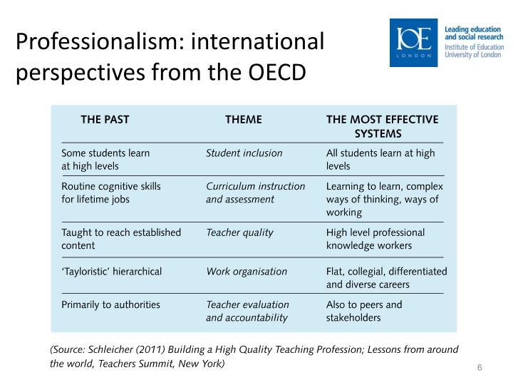 Professionalism: international