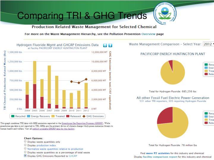 Comparing TRI & GHG Trends