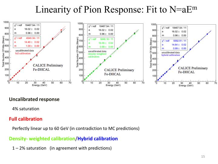 Linearity of Pion Response: Fit to N=