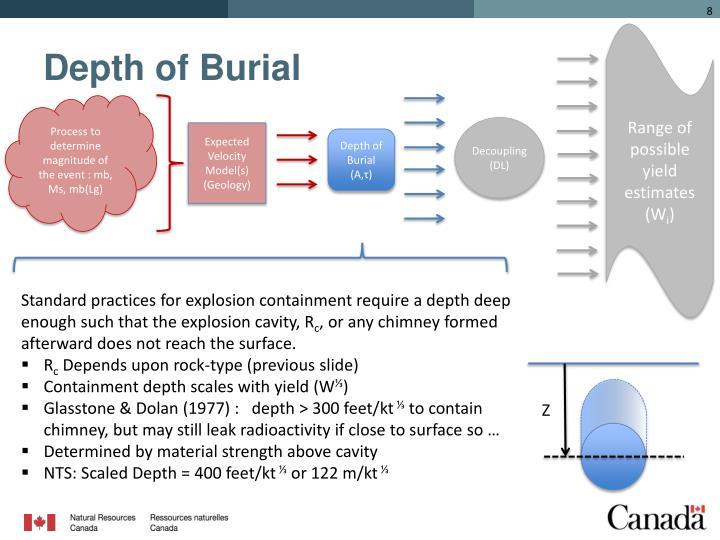 Depth of Burial