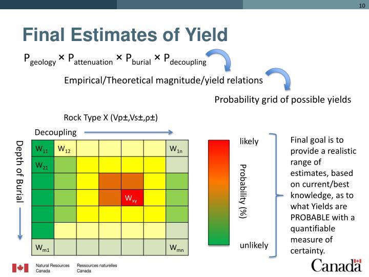 Final Estimates of Yield