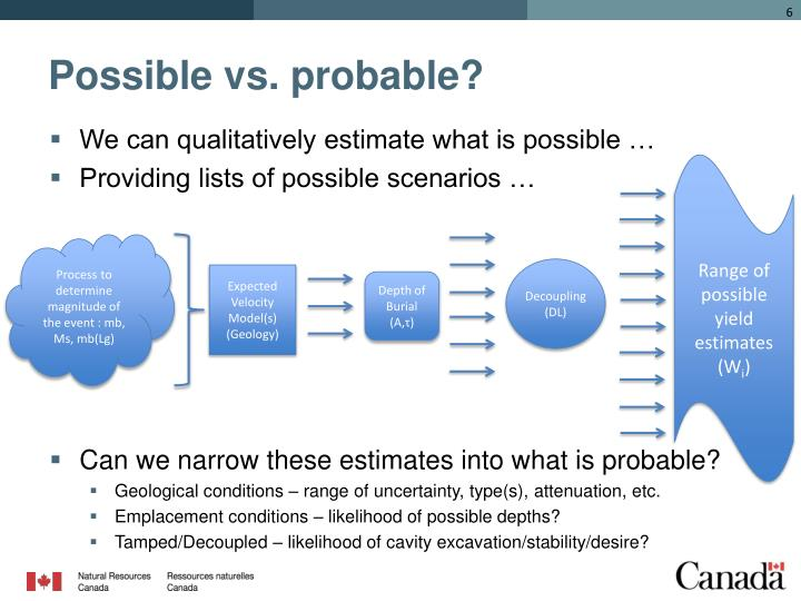 Possible vs. probable?
