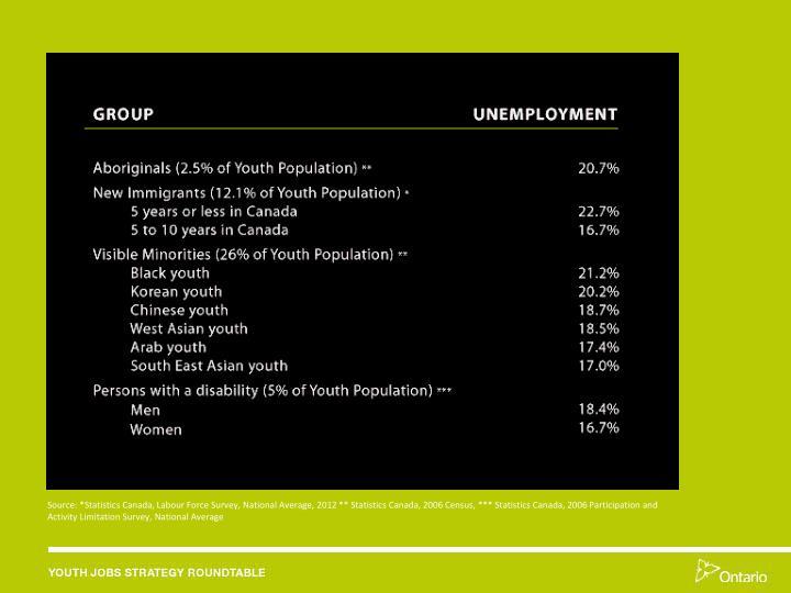 Source: *Statistics Canada, Labour Force Survey, National Average, 2012 ** Statistics Canada, 2006 Census, *** Statistics Canada, 2006 Participation and