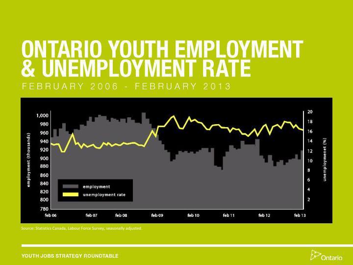 Source: Statistics Canada, Labour Force Survey, seasonally adjusted.
