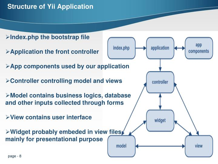 Structure of Yii Application