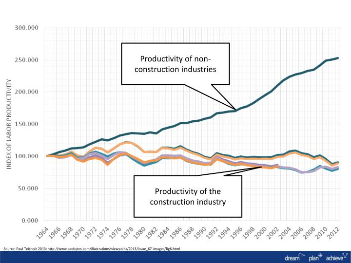 Productivity of non-construction industries