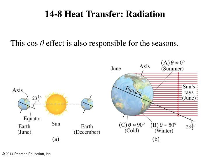 14-8 Heat Transfer: Radiation