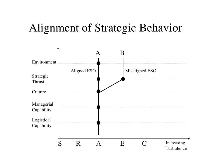 Alignment of Strategic Behavior