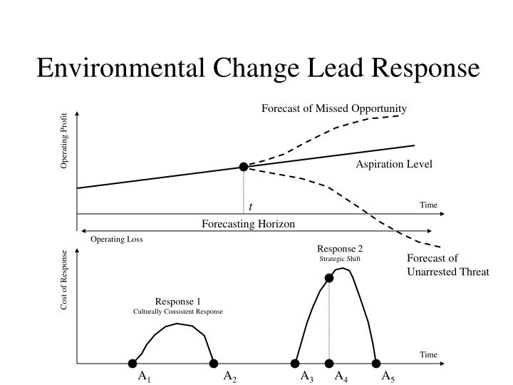 Environmental Change Lead Response