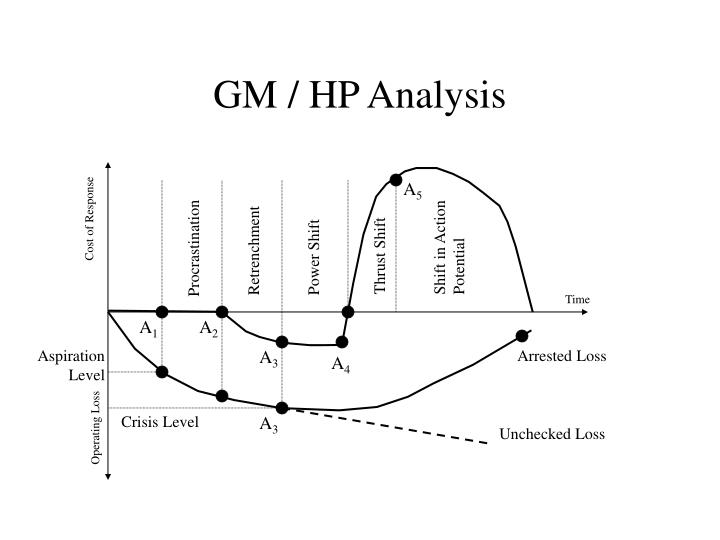 GM / HP Analysis