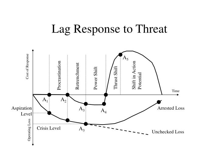 Lag Response to Threat
