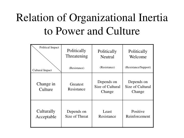 Relation of Organizational Inertia to Power and Culture