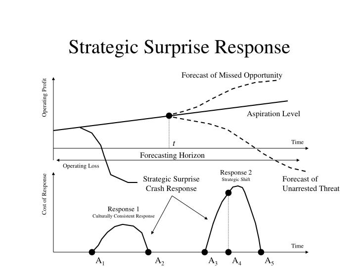 Strategic Surprise Response