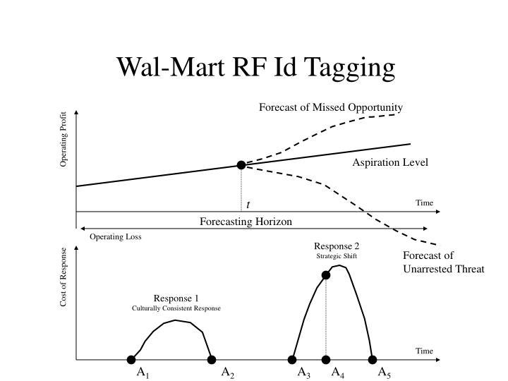 Wal-Mart RF Id Tagging