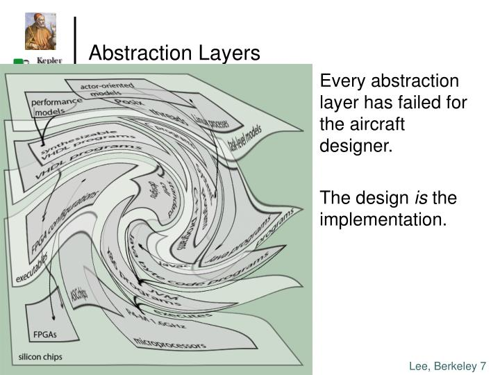 Abstraction Layers