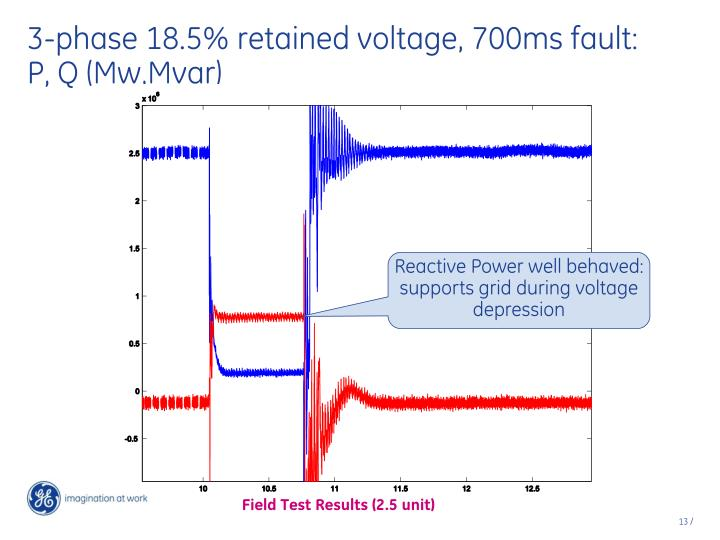 3-phase 18.5% retained voltage, 700ms fault: